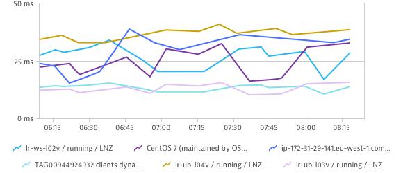Chart   Barista Design System