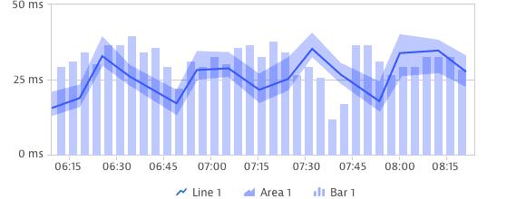 Min/max chart