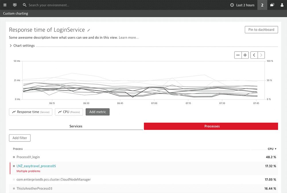 Custom charting