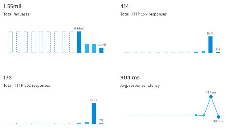 microchart-timeline-interpolation