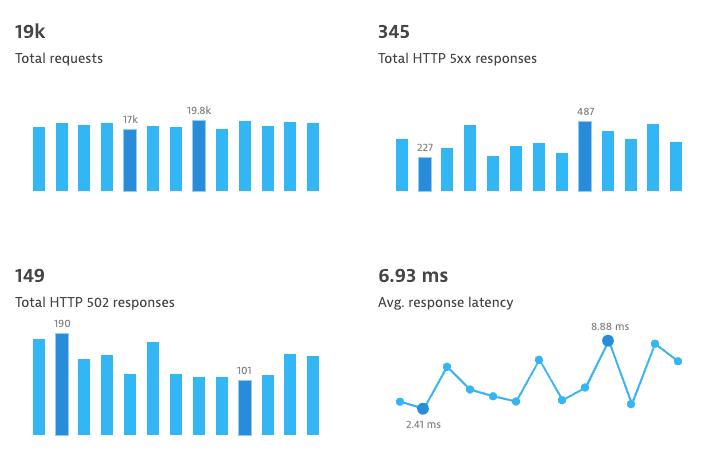 microchart-timeline