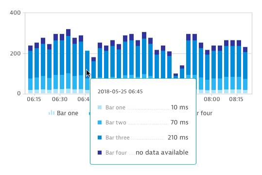 No data in stacked bar chart
