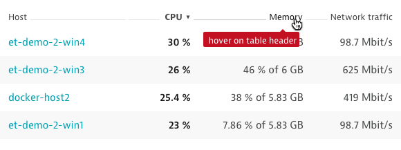 Hover on table header